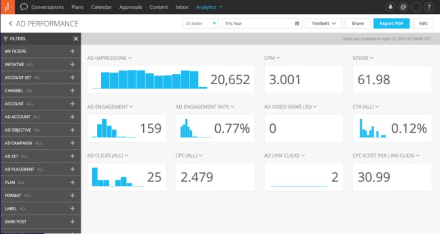 Khoros Dashboard Social Monitoring
